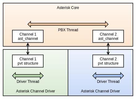 Asterisk pre-12 Bridging Model